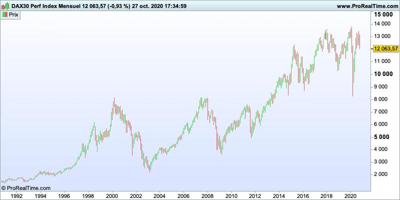 Croissance historique DAX30