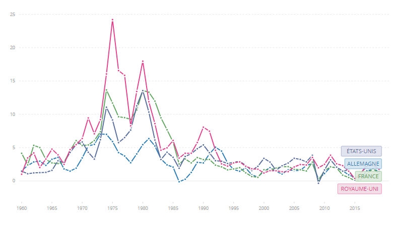 Evolution de l'inflation en Occident