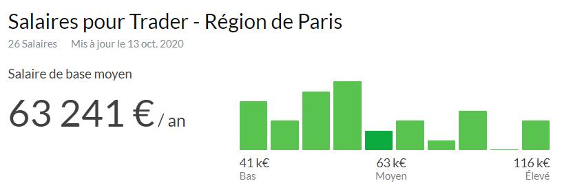 Salaire Trader Bourse de Paris
