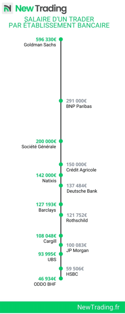 Salaire Trader par établissement bancaire
