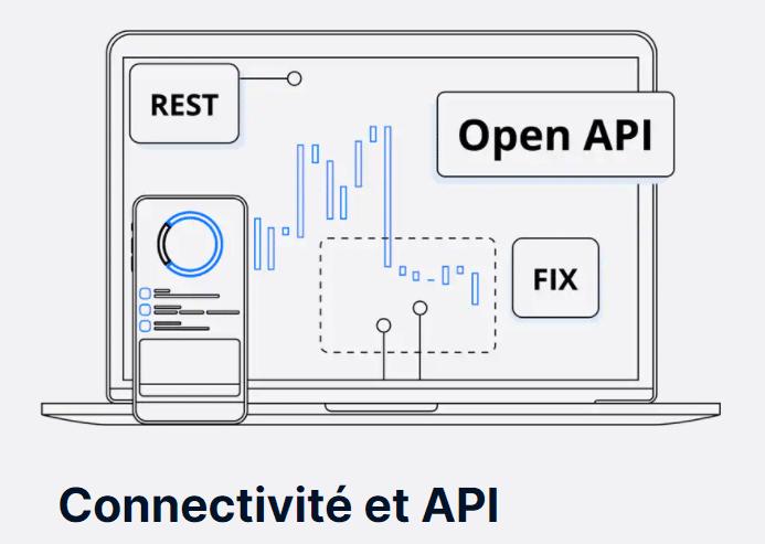 API et connectivité Saxo Banque