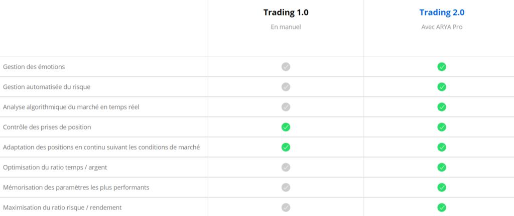 Tableau explicatif du Trading 2.0